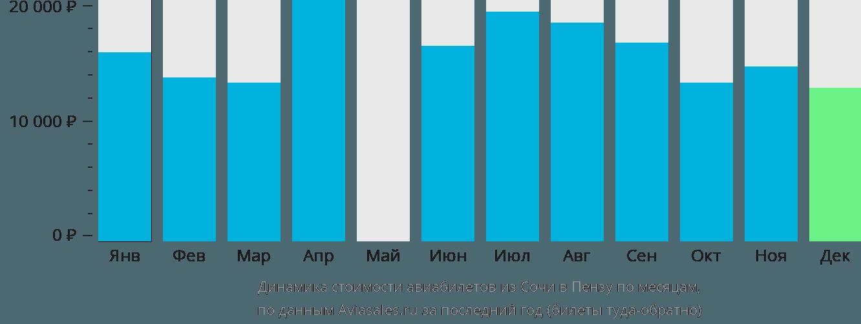 Динамика стоимости авиабилетов из Сочи в Пензу по месяцам