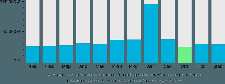 Динамика стоимости авиабилетов из Сочи в Петропавловск-Камчатский по месяцам
