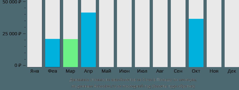 Динамика стоимости авиабилетов из Сочи в Польшу по месяцам