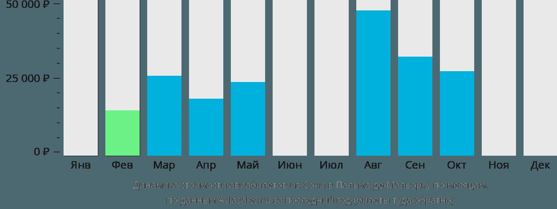 Динамика стоимости авиабилетов из Сочи в Пальма-де-Мальорку по месяцам