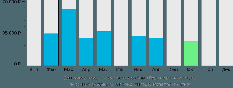 Динамика стоимости авиабилетов из Сочи в Португалию по месяцам