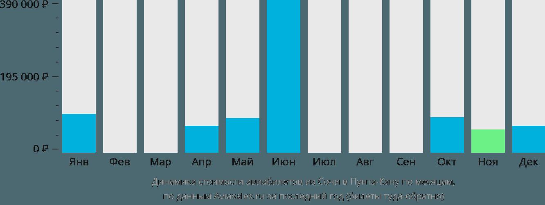 Динамика стоимости авиабилетов из Сочи в Пунта-Кану по месяцам