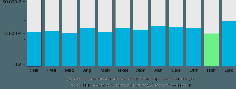 Динамика стоимости авиабилетов из Сочи в Оренбург по месяцам