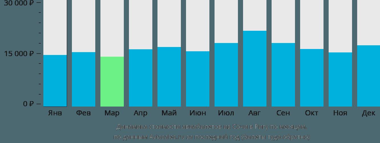 Динамика стоимости авиабилетов из Сочи в Ригу по месяцам