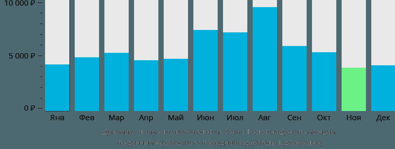 Динамика стоимости авиабилетов из Сочи в Ростов-на-Дону по месяцам
