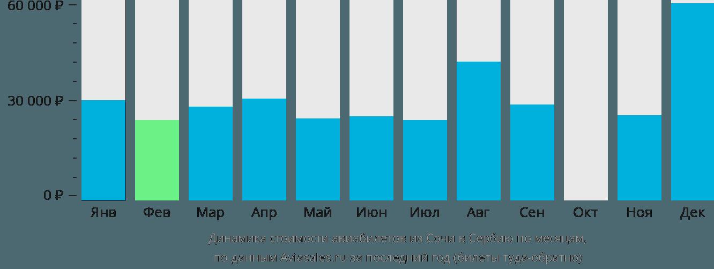 Динамика стоимости авиабилетов из Сочи в Сербию по месяцам