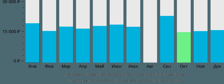 Динамика стоимости авиабилетов из Сочи в Саратов по месяцам