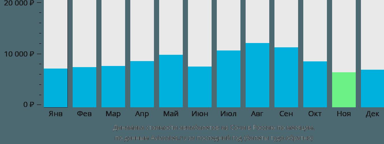 Динамика стоимости авиабилетов из Сочи в Россию по месяцам