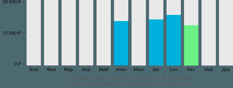 Динамика стоимости авиабилетов из Сочи в Актау по месяцам