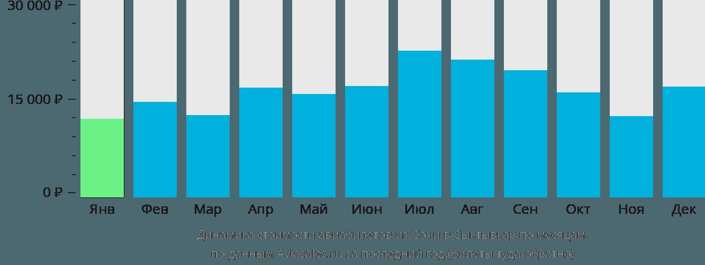 Динамика стоимости авиабилетов из Сочи в Сыктывкар по месяцам