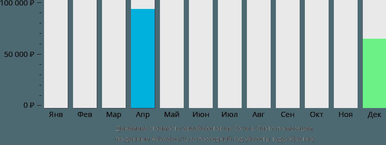 Динамика стоимости авиабилетов из Сочи в Сиэтл по месяцам