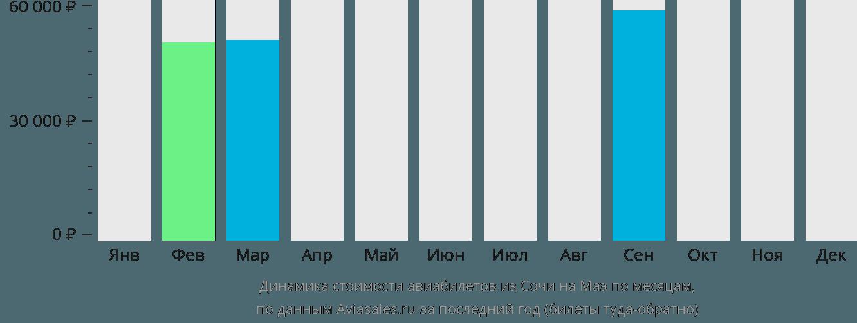 Динамика стоимости авиабилетов из Сочи на Маэ по месяцам