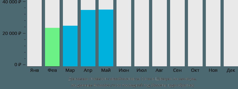 Динамика стоимости авиабилетов из Сочи в Швецию по месяцам