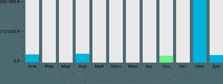 Динамика стоимости авиабилетов из Сочи в Сан-Франциско по месяцам