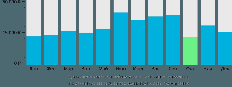 Динамика стоимости авиабилетов из Сочи в Сургут по месяцам