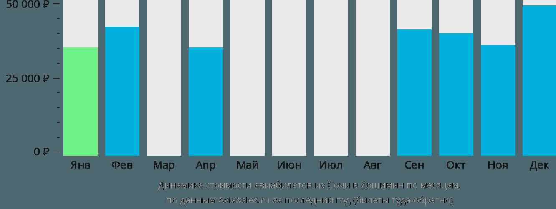 Динамика стоимости авиабилетов из Сочи в Хошимин по месяцам