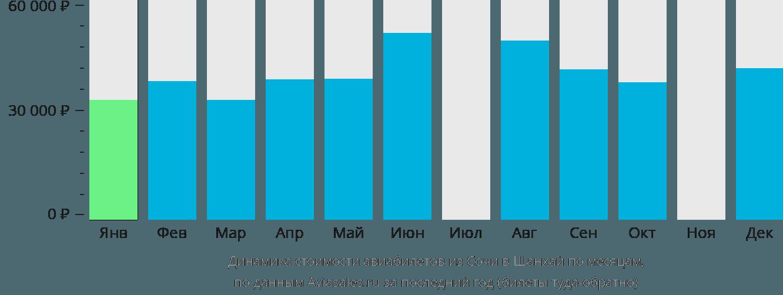 Динамика стоимости авиабилетов из Сочи в Шанхай по месяцам