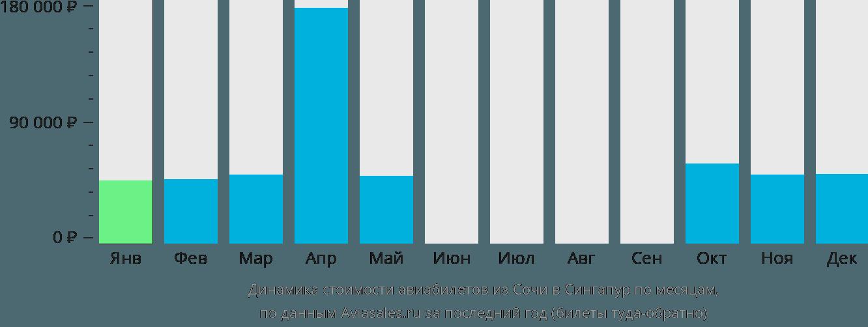 Динамика стоимости авиабилетов из Сочи в Сингапур по месяцам