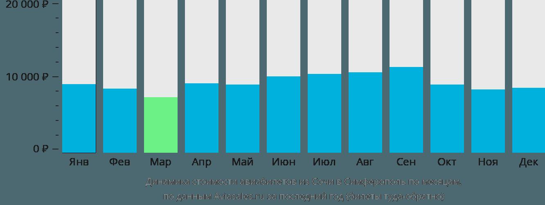 Динамика стоимости авиабилетов из Сочи в Симферополь по месяцам