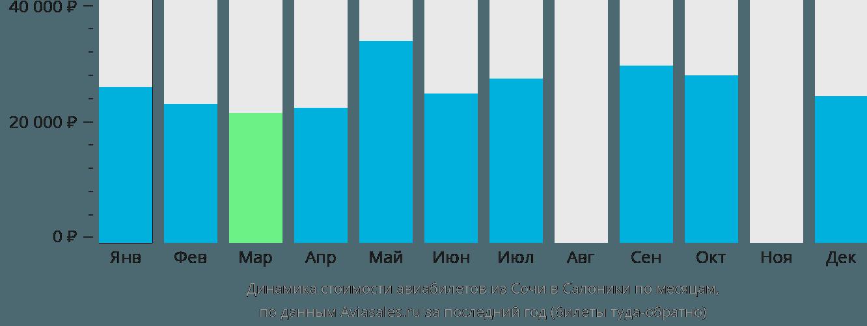 Динамика стоимости авиабилетов из Сочи в Салоники по месяцам