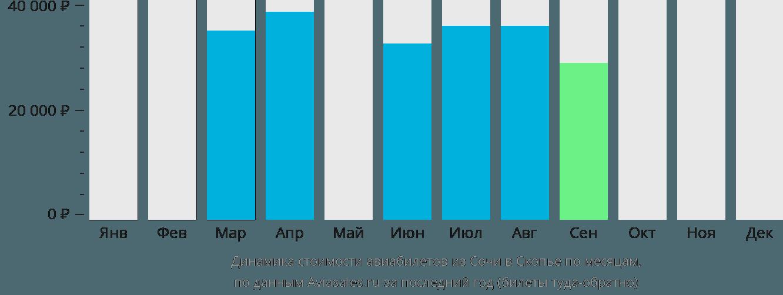 Динамика стоимости авиабилетов из Сочи в Скопье по месяцам