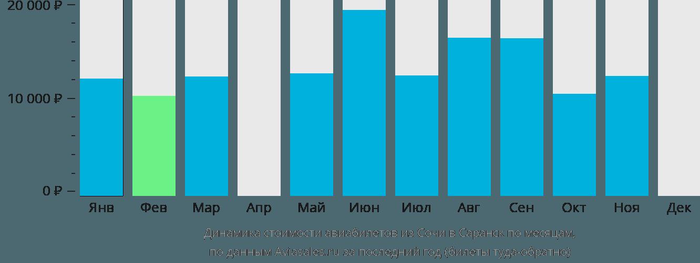 Динамика стоимости авиабилетов из Сочи в Саранск по месяцам