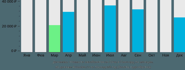 Динамика стоимости авиабилетов из Сочи в Салехард по месяцам
