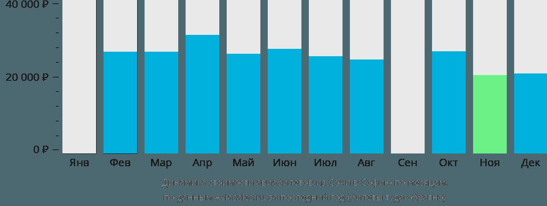 Динамика стоимости авиабилетов из Сочи в Софию по месяцам