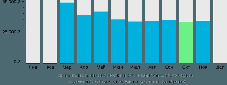 Динамика стоимости авиабилетов из Сочи в Шарм-эль-Шейх по месяцам