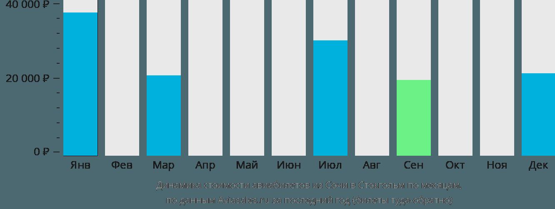 Динамика стоимости авиабилетов из Сочи в Стокгольм по месяцам