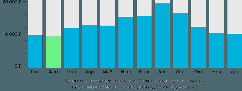Динамика стоимости авиабилетов из Сочи в Екатеринбург по месяцам