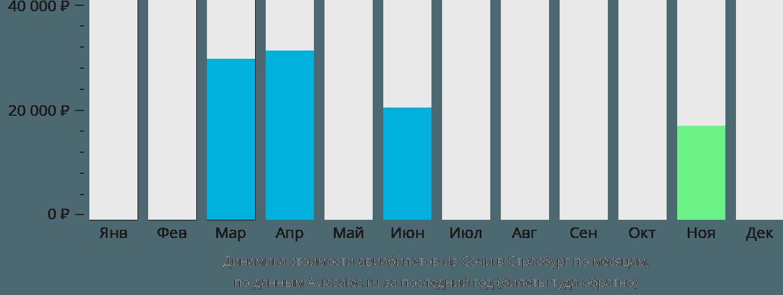 Динамика стоимости авиабилетов из Сочи в Страсбург по месяцам