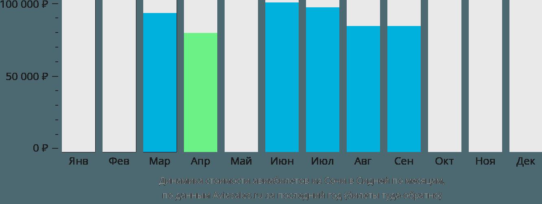 Динамика стоимости авиабилетов из Сочи в Сидней по месяцам