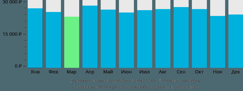Динамика стоимости авиабилетов из Сочи в Ташкент по месяцам