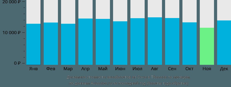 Динамика стоимости авиабилетов из Сочи в Тбилиси по месяцам