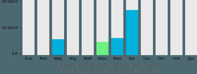 Динамика стоимости авиабилетов из Сочи в Тамбов по месяцам