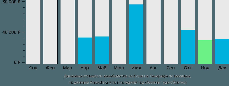 Динамика стоимости авиабилетов из Сочи на Тенерифе по месяцам