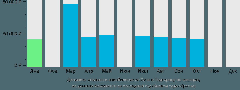 Динамика стоимости авиабилетов из Сочи в Подгорицу по месяцам