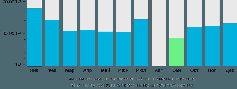 Динамика стоимости авиабилетов из Сочи в Таиланд по месяцам