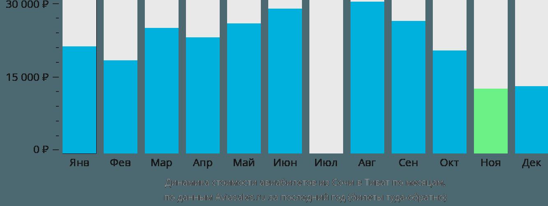 Динамика стоимости авиабилетов из Сочи в Тиват по месяцам