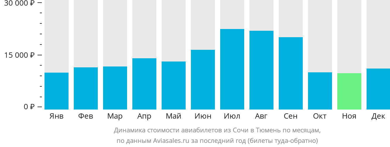 Динамика стоимости авиабилетов из Сочи в Тюмень по месяцам