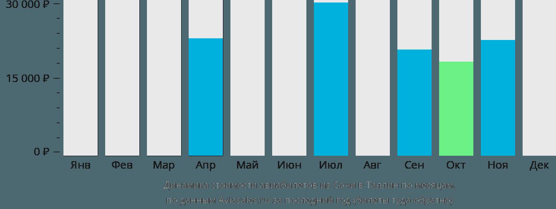 Динамика стоимости авиабилетов из Сочи в Таллин по месяцам