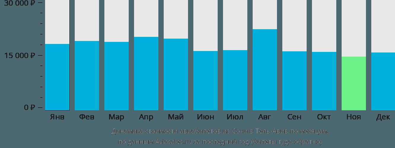 Динамика стоимости авиабилетов из Сочи в Тель-Авив по месяцам