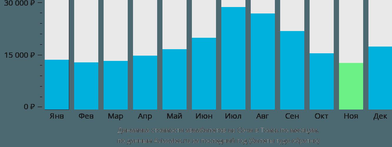 Динамика стоимости авиабилетов из Сочи в Томск по месяцам