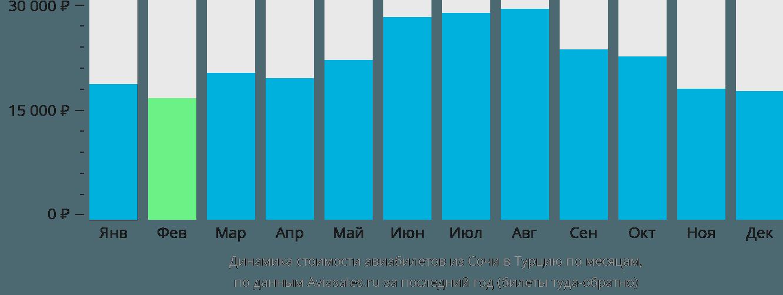 Динамика стоимости авиабилетов из Сочи в Турцию по месяцам