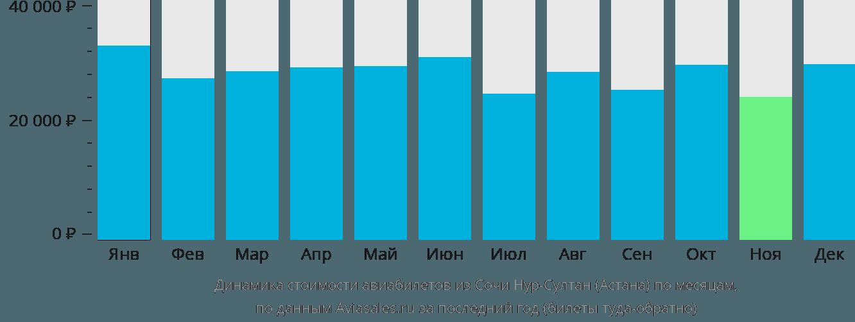 Динамика стоимости авиабилетов из Сочи в Астану по месяцам