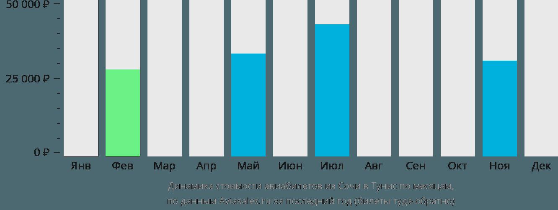 Динамика стоимости авиабилетов из Сочи в Тунис по месяцам