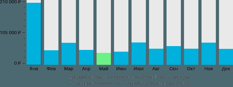 Динамика стоимости авиабилетов из Сочи в Токио по месяцам