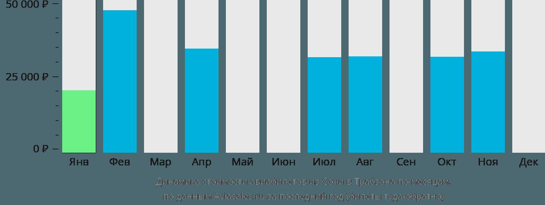 Динамика стоимости авиабилетов из Сочи в Трабзона по месяцам
