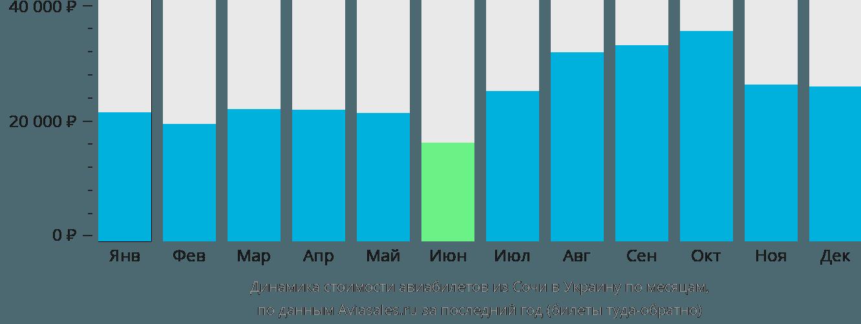 Динамика стоимости авиабилетов из Сочи в Украину по месяцам